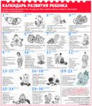 Развитие ребенка в 1 год и 4 месяца
