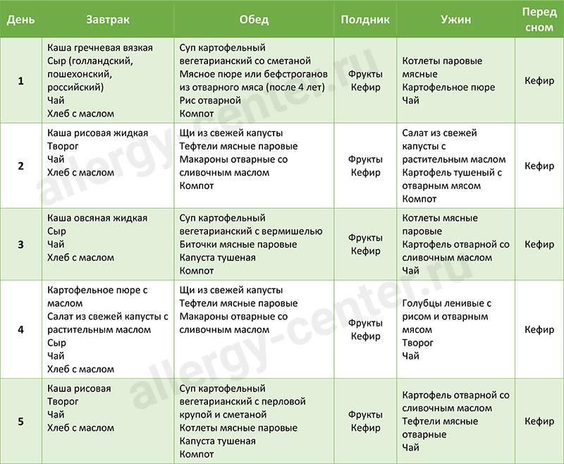 Гипоаллергенная диета для детей 1 года: меню и рецепты - dietpick.ru