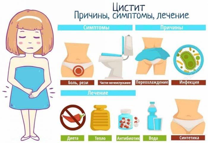 Цистит после родов: основные причины, симптомы, направления лечения и профилактика