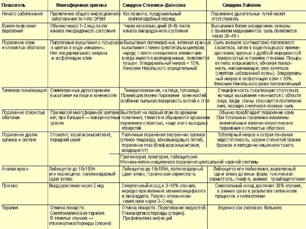 Симптомы, лечение и профилактика аллергии у детей (24 фото): симптомы и признаки, как отличить от простуды, диета при красных пятнах