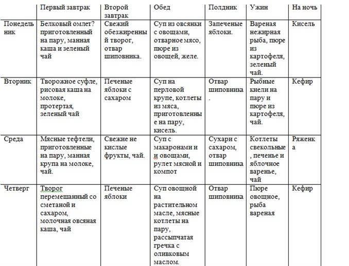 Диета 3 стол: что можно, чего нельзя (таблица), меню на неделю