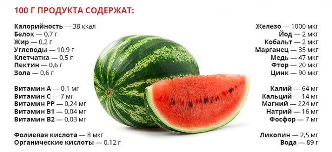 Можно ли есть арбуз при грудном вскармливании: в первый и последующие месяца кормления грудью / mama66.ru