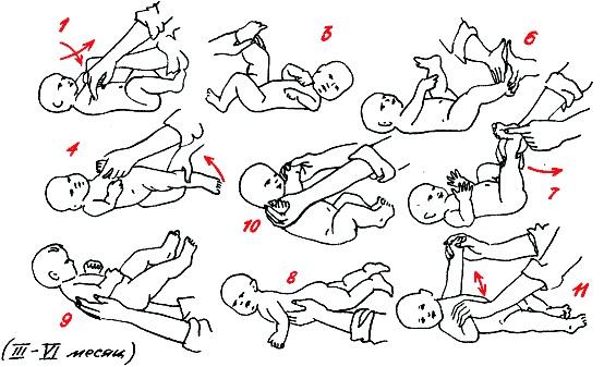 Нормы развития шейных мышц, или когда дети начинают держать голову самостоятельно