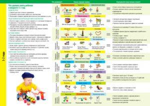 Ребенку полтора года: развитие малыша, навыки, режим дня