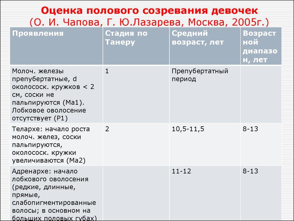 Детский гинеколог: когда показывать ему дочь - parents.ru