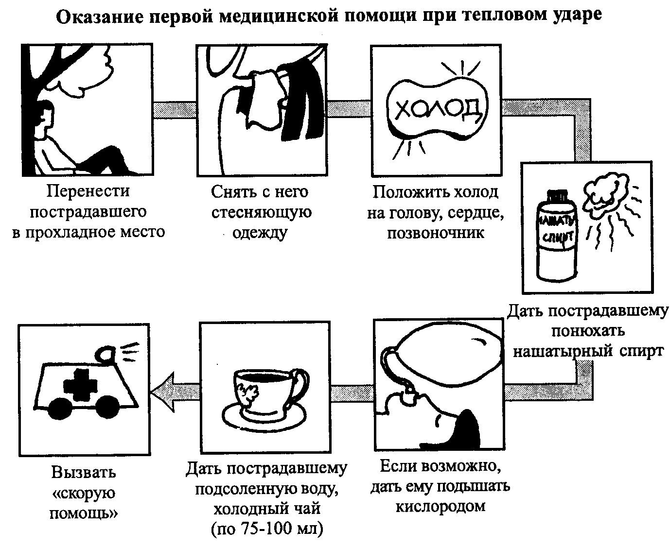 Лечение теплового удара у ребенка в домашних условиях. тепловой удар у ребенка