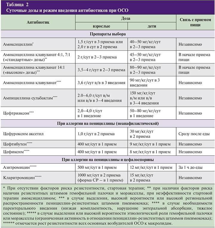 7 популярных антибиотиков при отите у детей