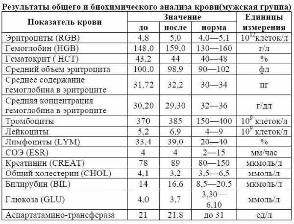 Биохимический анализ крови у детей: показатели нормы в таблице и расшифровка результатов