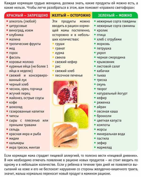 Какие продукты повышают лактацию?
