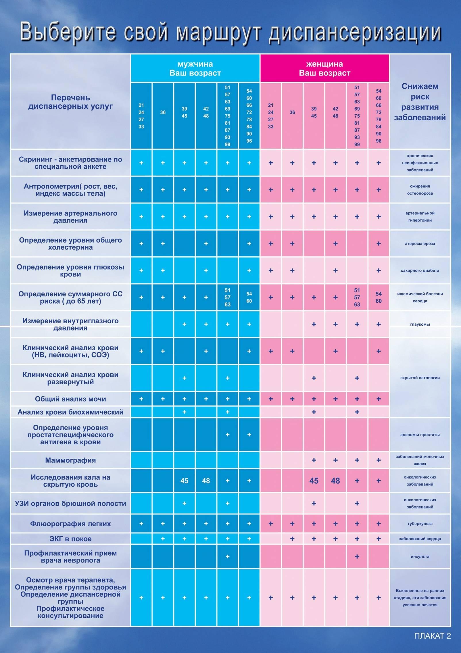 Плановый профилактический осмотр детей до года: каких врачей проходить и какие анализы необходимо сдать?