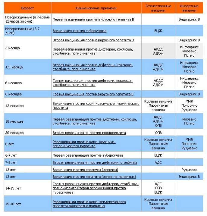 Прививка от ветрянки детям: график вакцинации, название вакцин, возможные реакции, сколько действует
