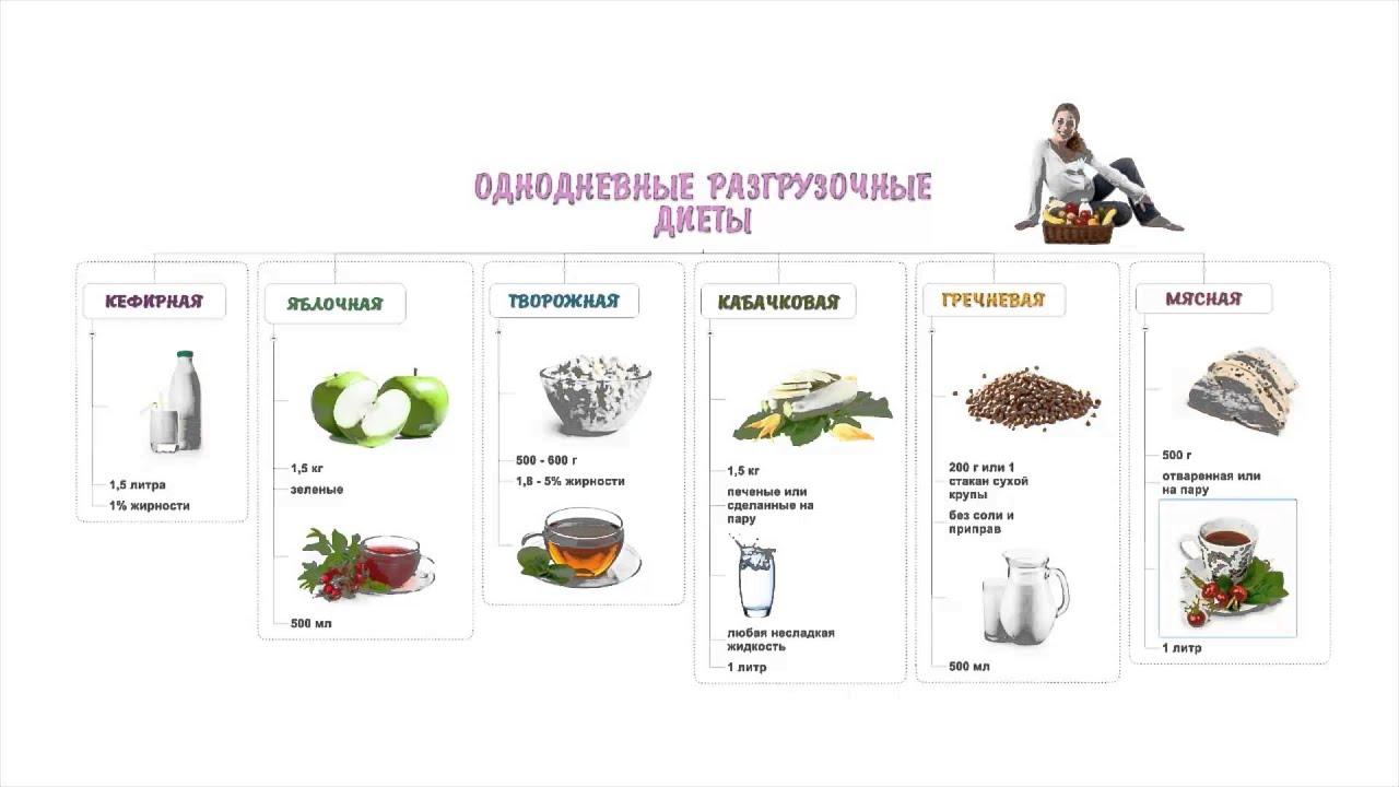 Диета для беременных, меню по триместрам и список продуктов