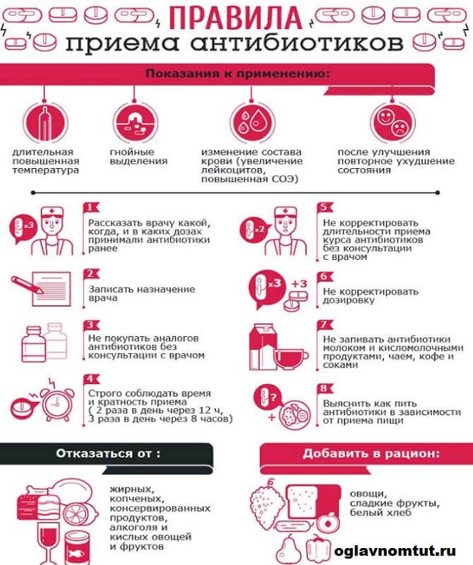 Антибиотики при грудном вскармливании: разрешенные и запрещенные препараты для кормящей мамы антибиотики при грудном вскармливании: какие можно и как принимать