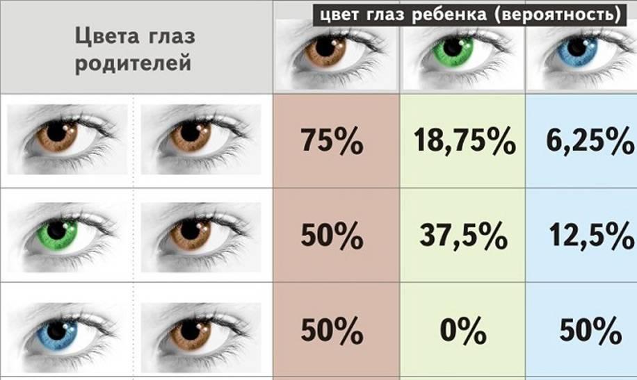 Когда и по каким причинам у новорожденных детей меняется цвет глаз?