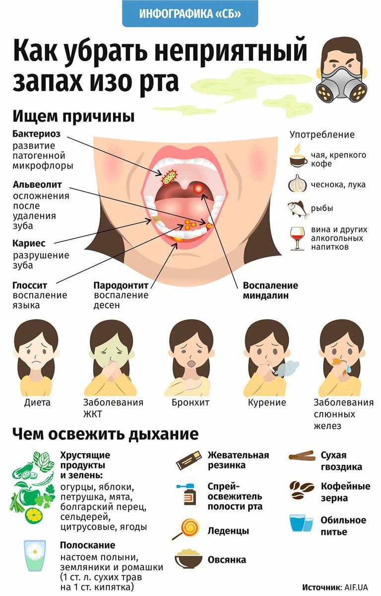 Кислый привкус во рту при беременности: кисло во рту после еды