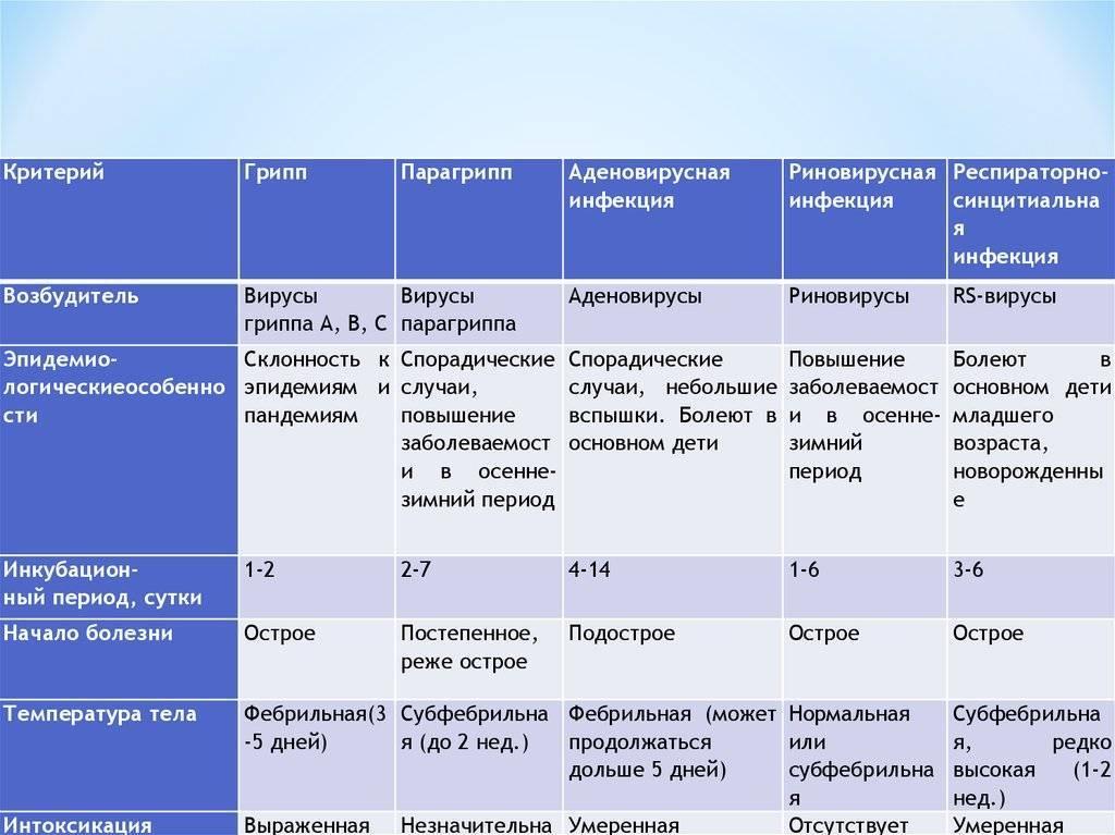 Орви у грудничка - симптомы и лечение заболевания