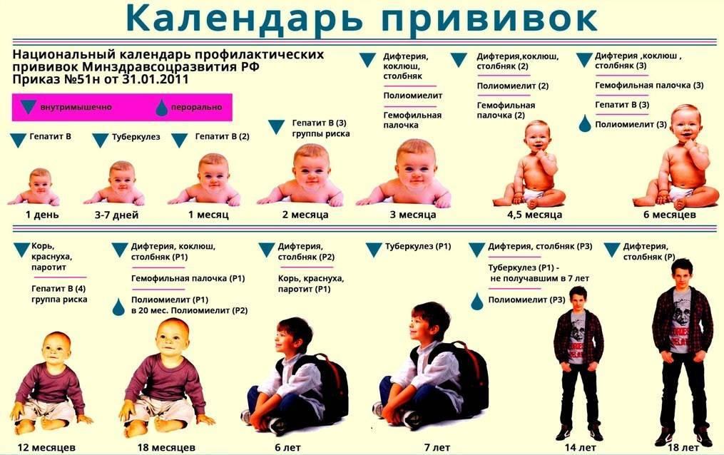 Температура у ребенка после прививки, причины, сбивать или нет