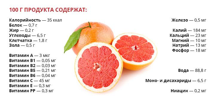 Грейпфрут для женщин (в том числе при беременности): польза и вред, применение, противопоказания и прочее