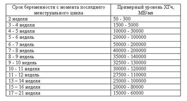 Анализ хгч расшифровка результатов: таблица, норма у небеременных