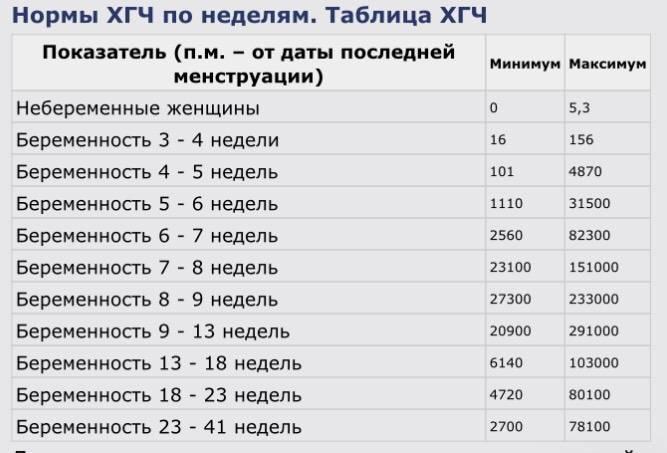 ᐉ почему на ранних сроках беременности может медленно расти хгч, что делать - ➡ sp-kupavna.ru