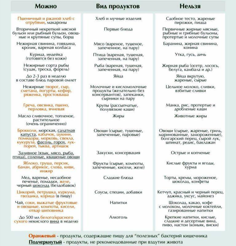 Диета при крапивнице у взрослых: меню для острой и хронической форм, рецепты