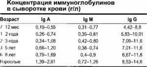 Иммуноглобулин сильно повышен у ребенка