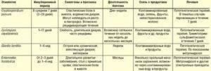 Причины и симптомы коклюша у детей