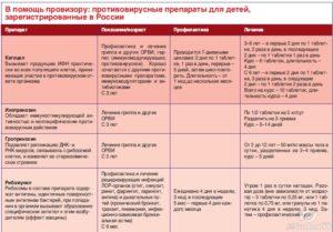 Орви: симптомы и лечение у детей в домашних условиях - доктор комаровский