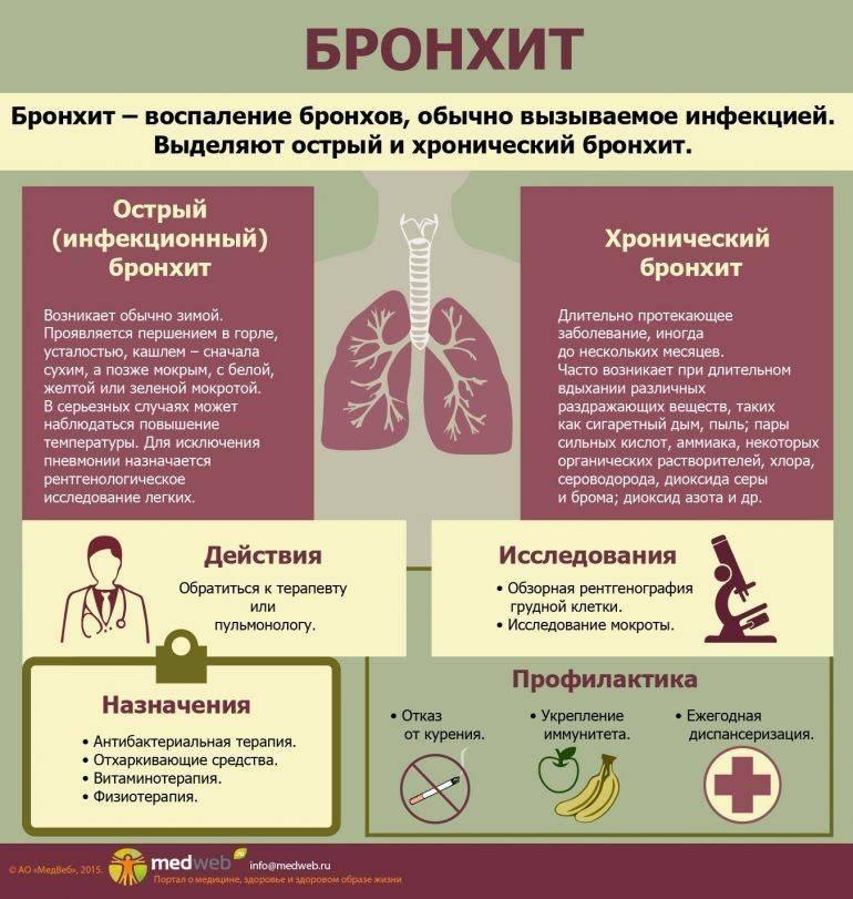 Пневмония — причины, симптомы и лечение пневмонии