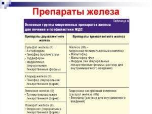 Детская железодефицитная анемия