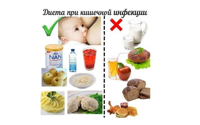 Диета после кишечной инфекции у ребенка: правила диетического питания