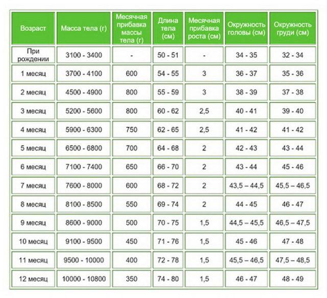 Размерная сетка детской одежды (таблица размеров)