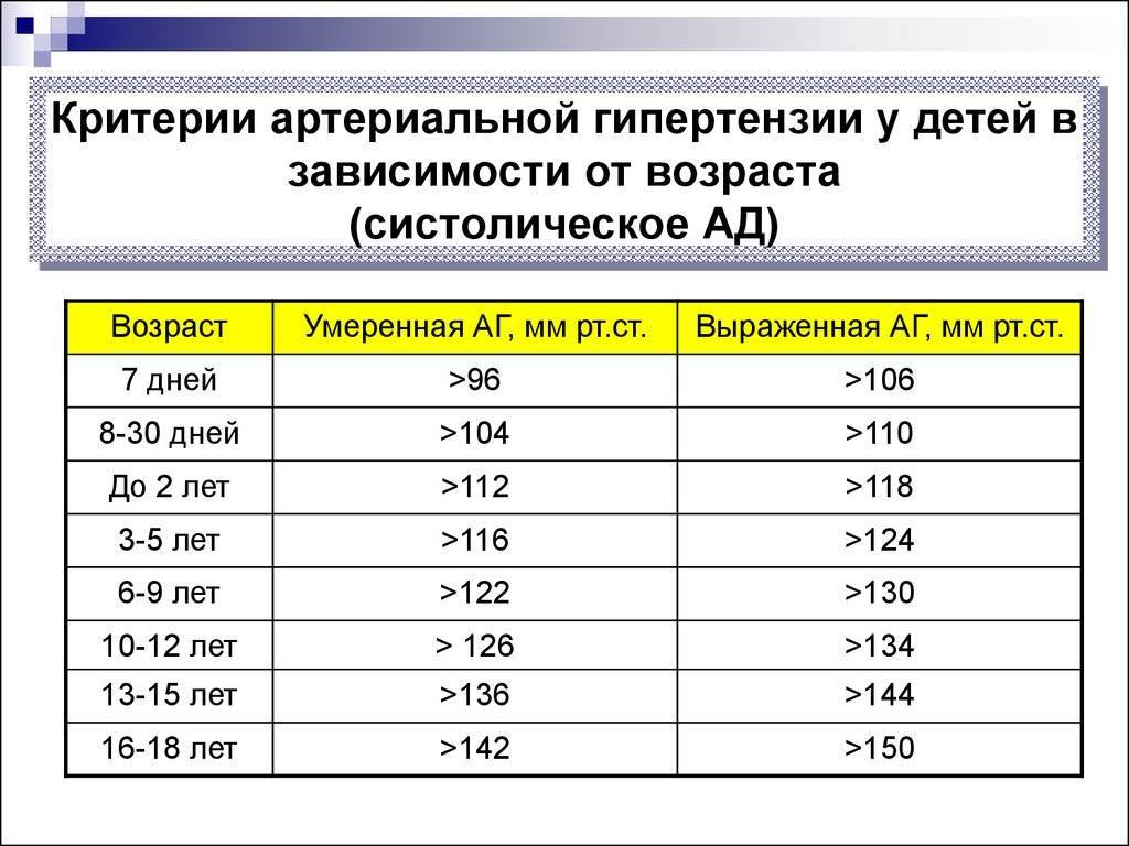 Синдром артериальной гипертензии: причины, симптомы и лечение - sammedic.ru