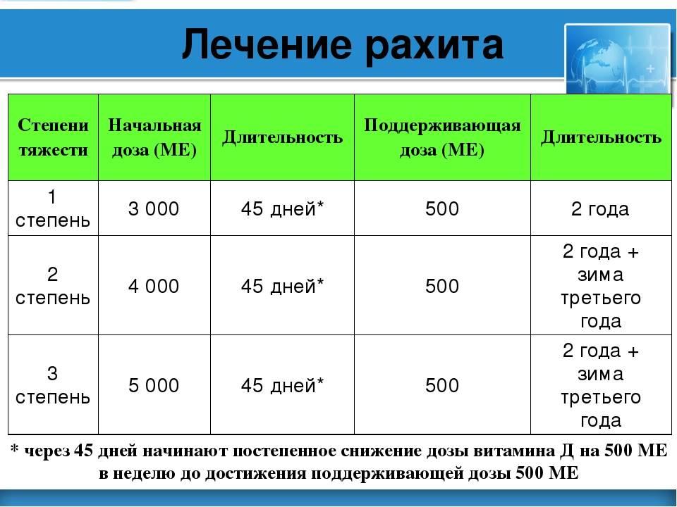 Как определить рахит: симптомы и лечение рахита у детей и грудничков, определение степени и стадии заболевания