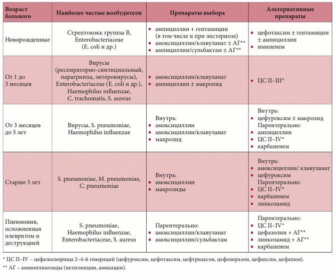 Симптомы скрытой пневмонии у детей: на что следует обращать внимание, первая помощь, чего нельзя делать, клинические симптомы, диагностика, лечение