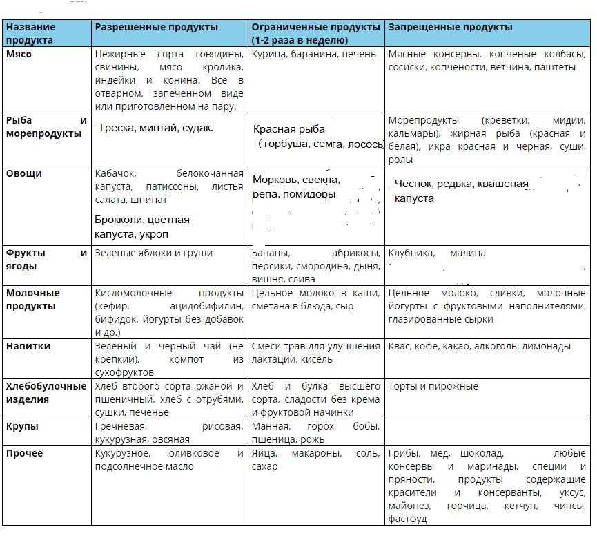 Питание кормящей мамы по месяцам: таблица, меню при гв, сроки ввода продуктов, мнение доктора комровского