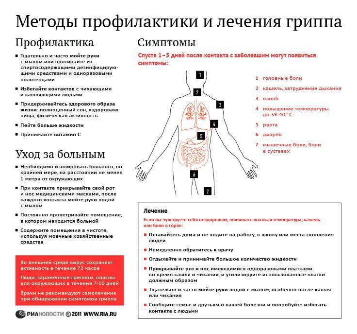 Обзор проверенных временем способов профилактики гриппа и орви у детей