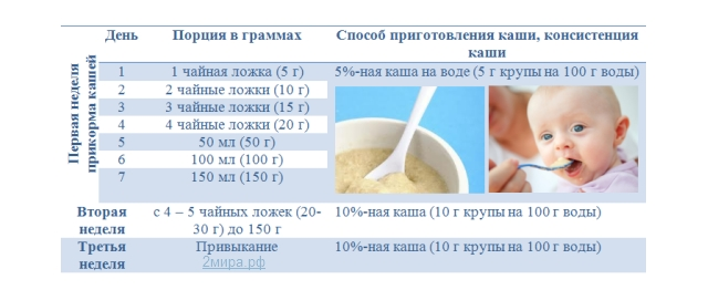 Каша пшеничная для ребенка: когда давать и как готовить?