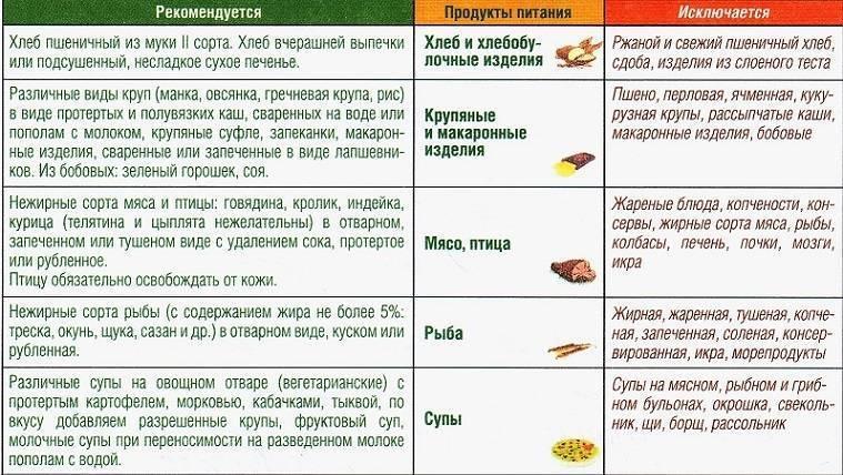 Диета при отравлении у ребенка – запрещенные продукты и примерное меню