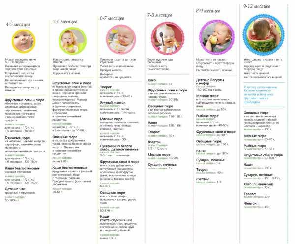 Схема прикорма по воз. прикорм: таблица по месяцам. детское питание