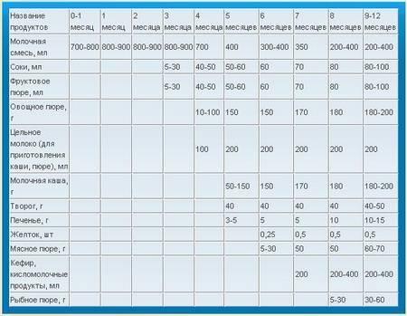 Питание детей в 8 месяцев - меню и режим кормлений