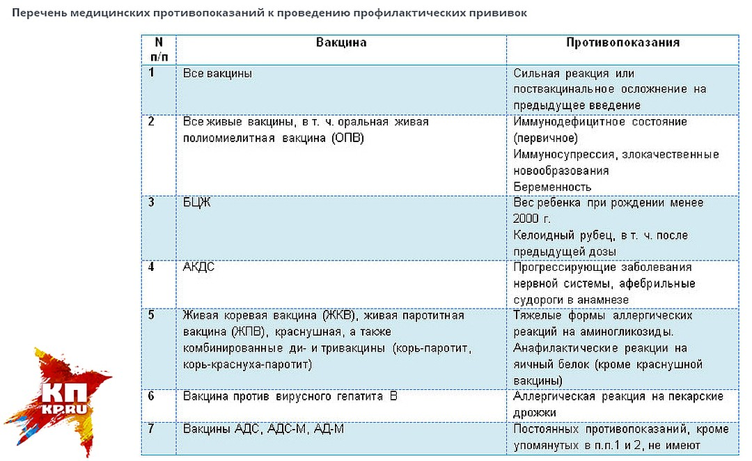 Гепатит а: схема вакцинации взрослых, противопоказания к прививке