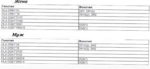 Типирование генов hla 2 класса расшифровка