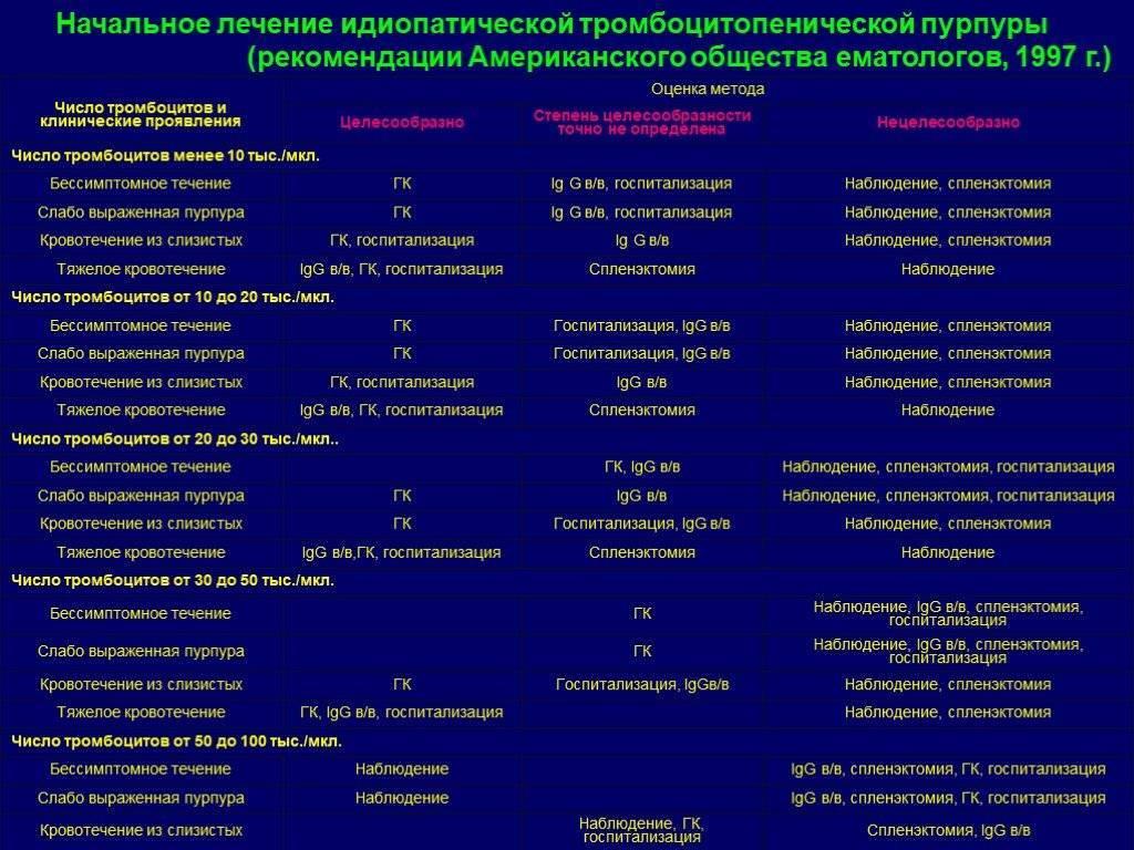 Гемофилия у детей лечение и профилактика осложнений