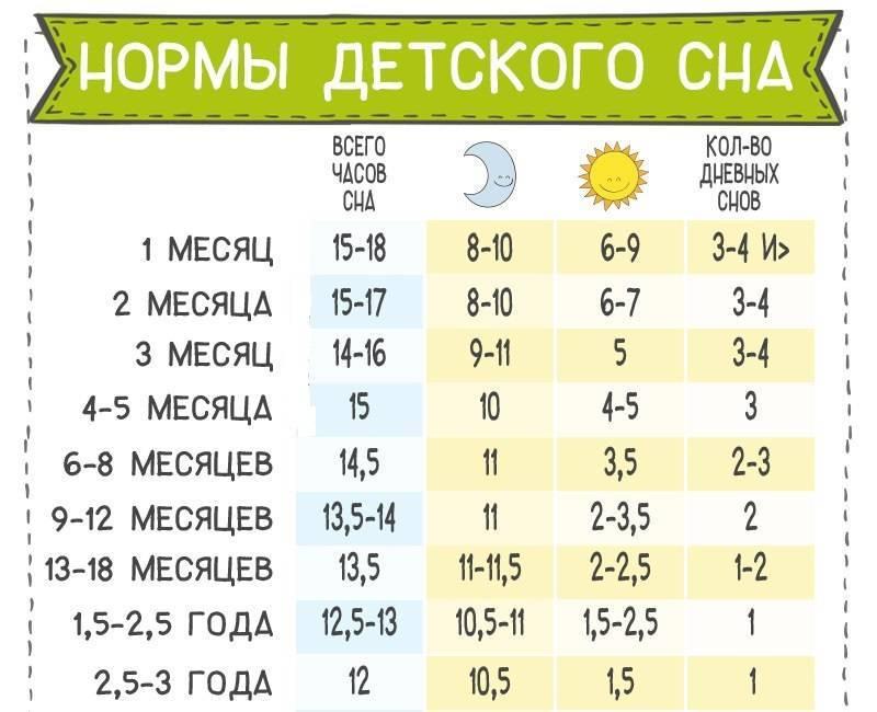 Режим дня ребенка в 1 месяц + таблица по часам |