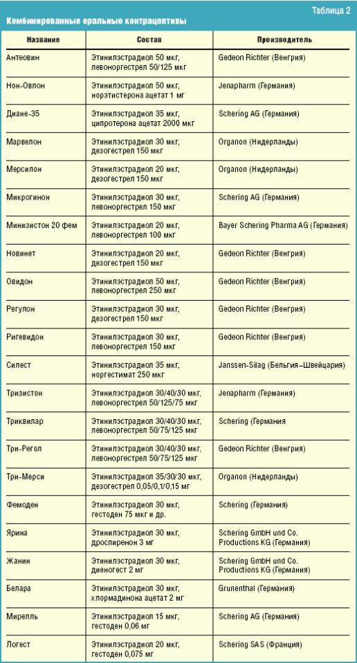 Гормональные противозачаточные средства: виды, плюсы и минусы