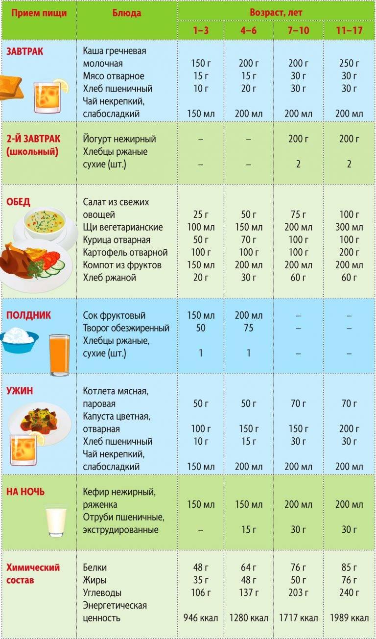 Питание ребенка в 2 года: рацион на неделю и особенности сочетания блюд