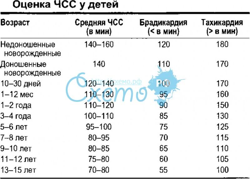 Норма пульса у детей таблица по возрасту | prof-medstail.ru