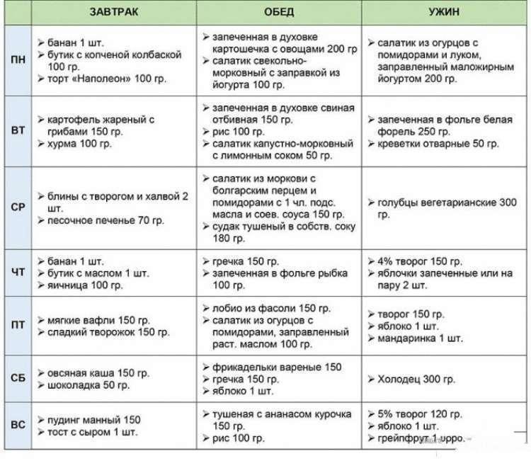 Диета стол №5: что можно и что нельзя, меню, таблица продуктов