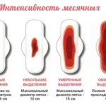 Характер и внешний вид выделений после родов, сколько они идут, возможные отклонения от нормы